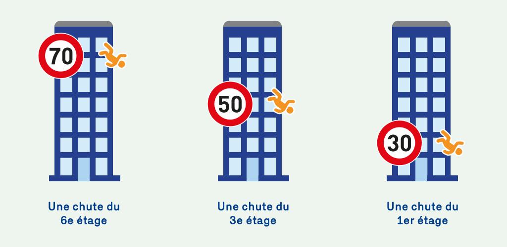 Une illustration qui demontre que le risque de décès dans une collision à 70 km/h est égal à une chute du sixième étage. A 50 km/h c'est égal à une chute du troisième étage et à 30 km/h c'est égale à une chute du première étage.