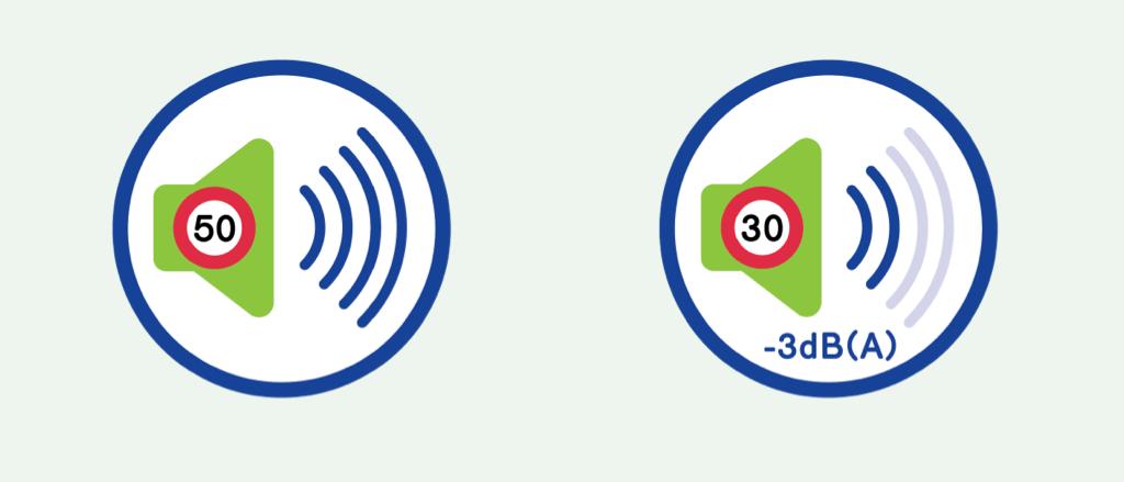 Une illustration qui demontre qu'à 30 km/h les nuisances sonores dues au traffic routier diminue de 3.9 dB(A).