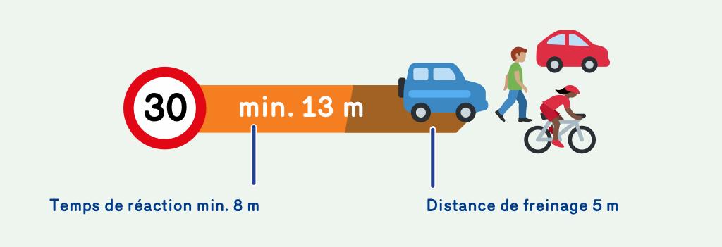 Une illustration qui demontre que le temps de reaction à 30 km/h est de 8 mètres et la distance de freinage est de 5 mètres. A 30 km/h on a donc besoin d'une distance d'arrêt totale de 13 mètres.