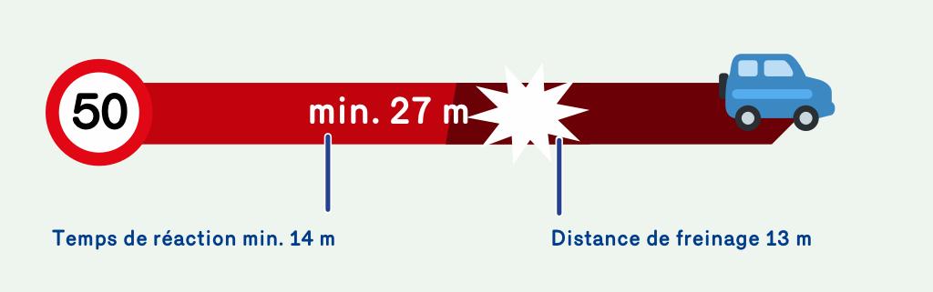Une illustration qui demontre que le temps de reaction à 50 km/h est de 14 mètres et la distance de freinage est de 13 mètres. A 50 km/h on a donc besoin d'une distance d'arrêt totale de 27 mètres.